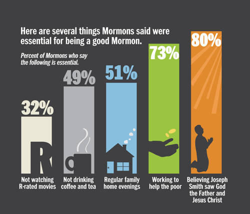 Mormons view on pre marital sex